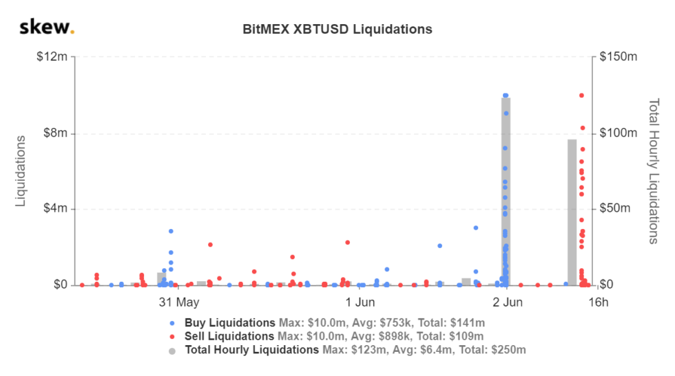 Ликвидации длинных позиций на платформе BitMEX