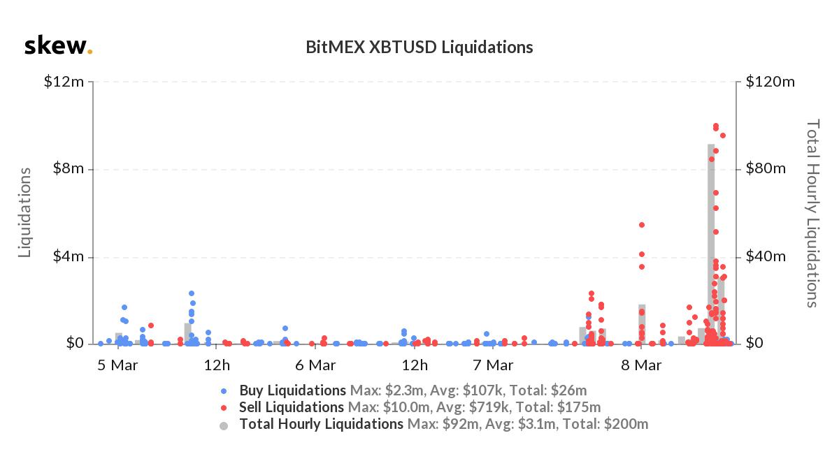 Ликвидация биткоина на криптобирже BitMEX
