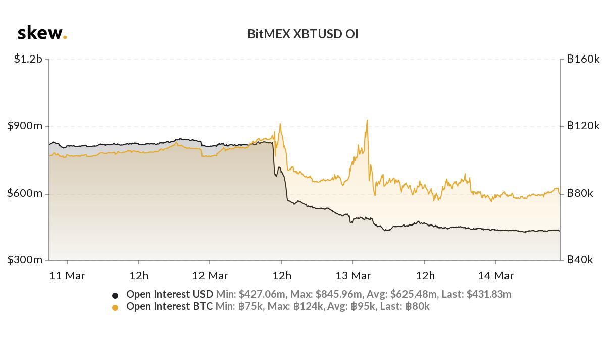 Открытый интерес к биткоину на BitMEX