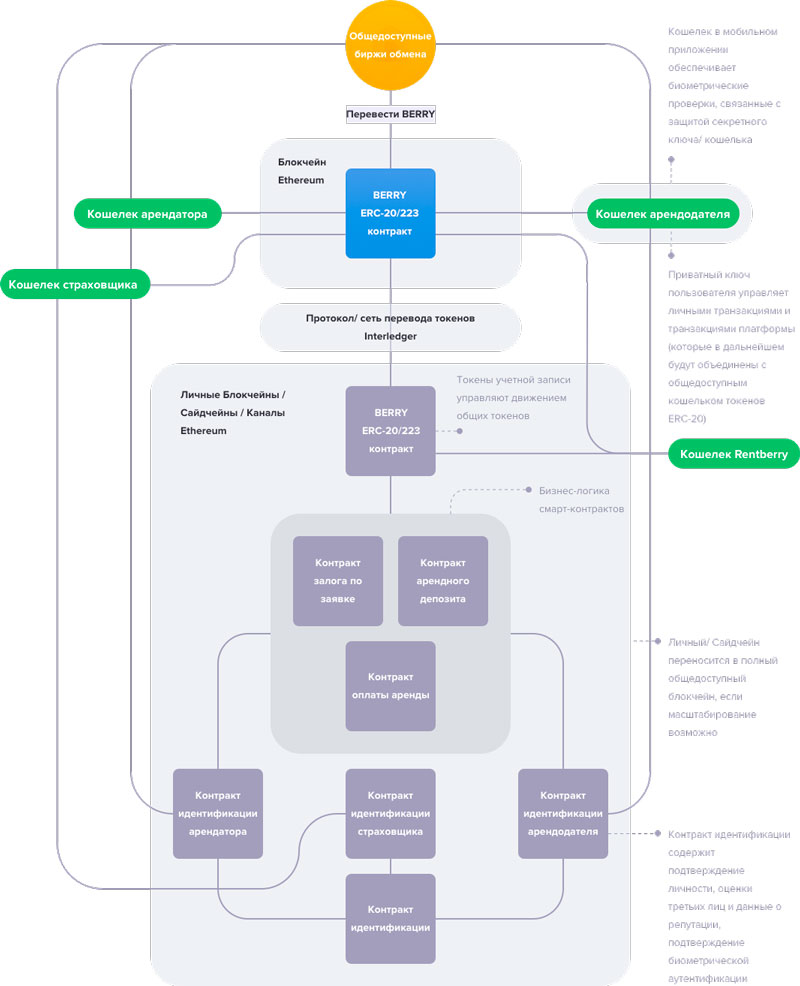 Схема работы платформы Rentberry