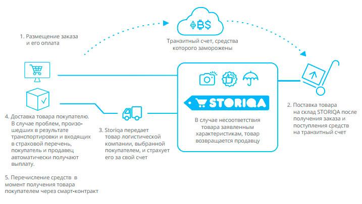 Как работаетмаркетплейс Storiqa