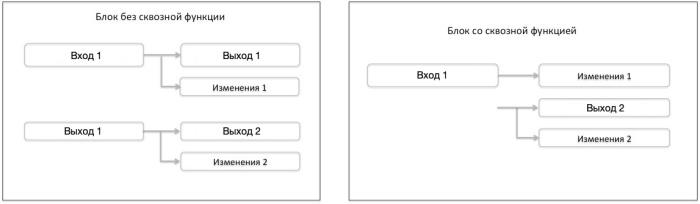 Схема сквозной функции в MimbleWimble
