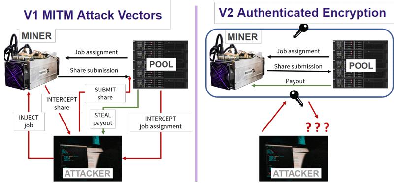Современные схемы аутентификации посредством шифрования