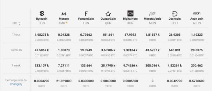 Расчеты прибыльности майнинга разных криптовалют