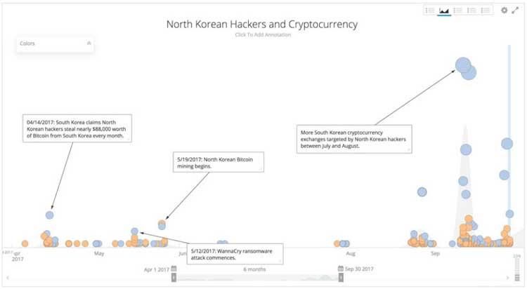 В скрытом майнинге лидирует Северная Корея