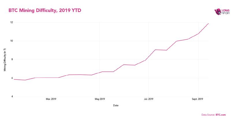 График сложности майнинга BTC в 2019 году
