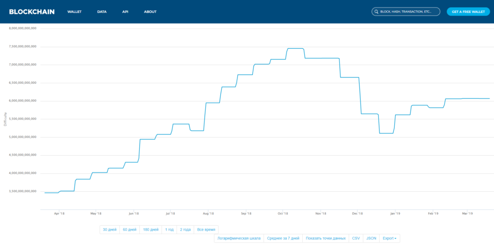 График сложности майнинга Bitcoin (BTC)
