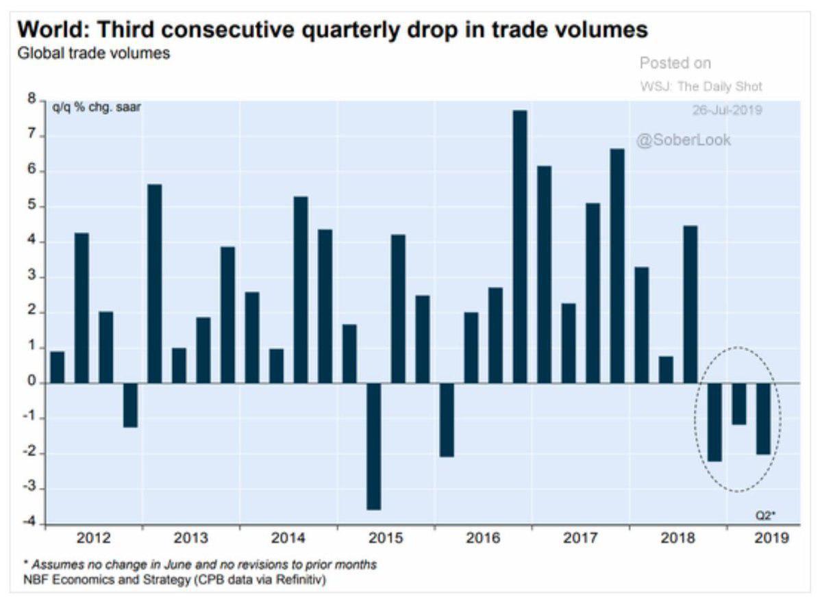 Снижение объема мировой торговли