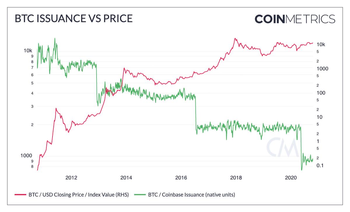 График предложения BTC на криптобиржах