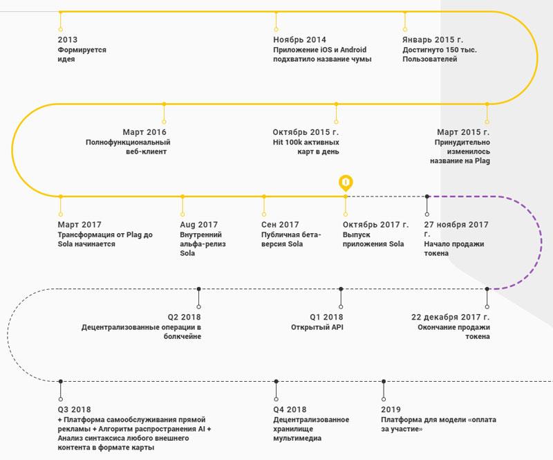 Дорожная карта Sola с 2013 по 2019 год