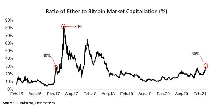 Процентное соотношение капитализации Ethereum к показателю биткоина