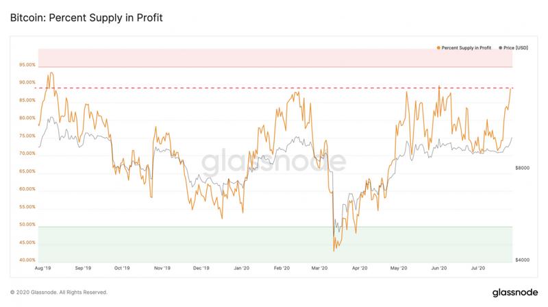 Соотношение прибыльных и убыточных биткоинов на фоне динамики его цены