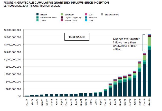 Совокупный ежеквартальный приток средств в Grayscale