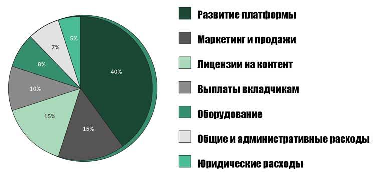 Статьи расходов средств вырученных в рамкахICO