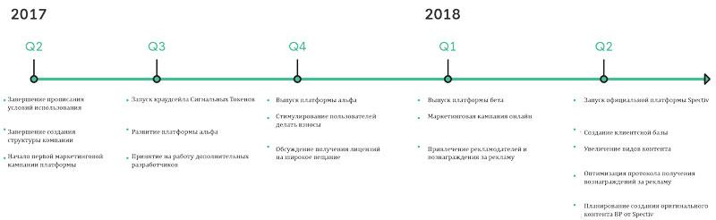 Дорожная картаSpectre с планом развития на 2017-2018 год