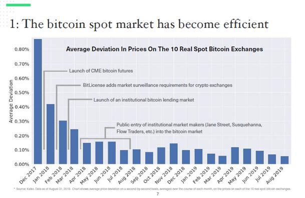 Спот-рынок биткоина за последние 18 месяцев