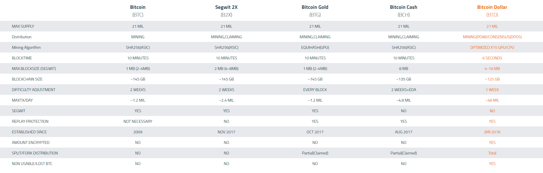 Bitcoin Dollar по сравнению с другими форками биткоина