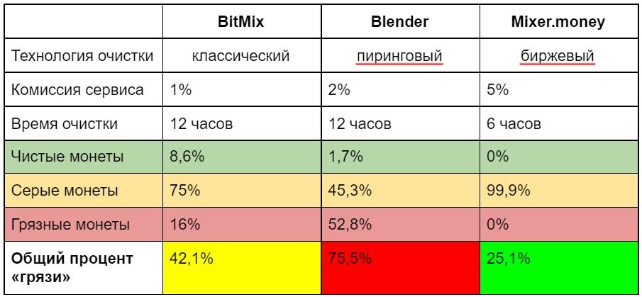 Таблица сравнение биткоин-миксеров