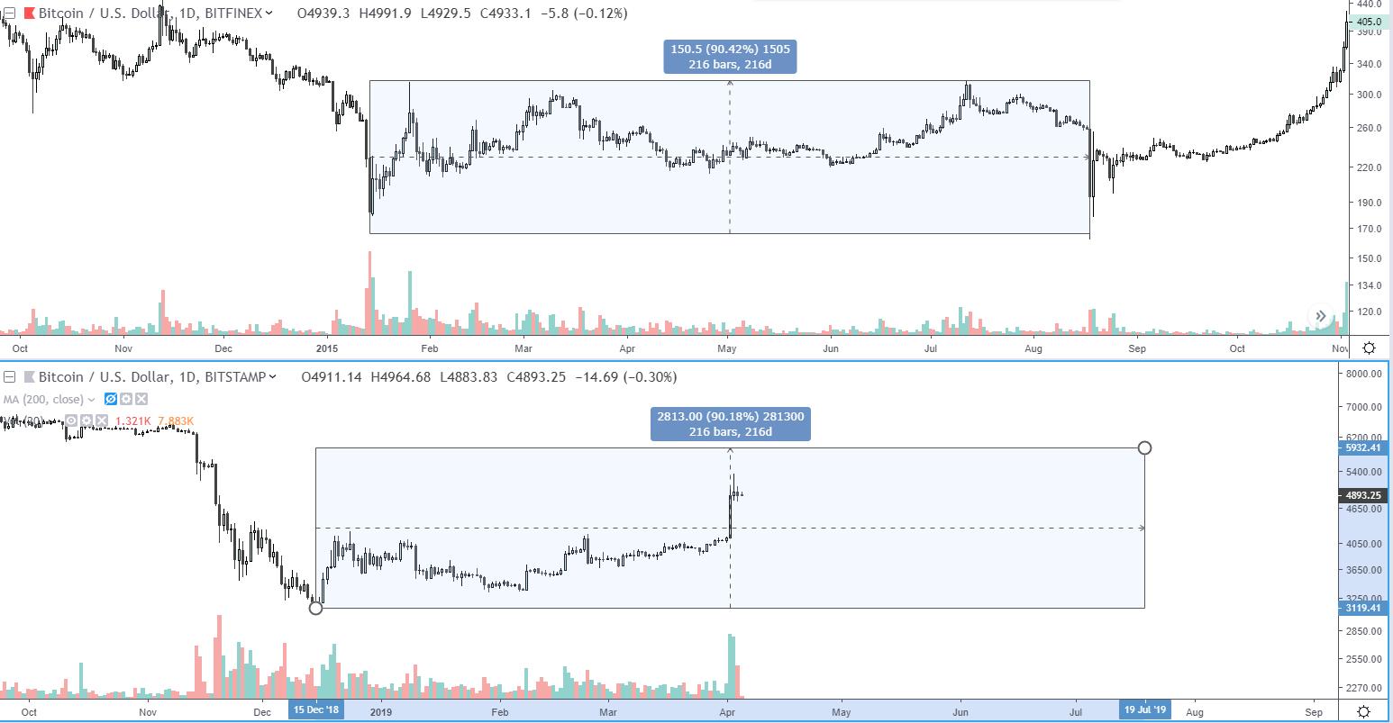 Сравнение динамики движения цены биткоина в 2015 и в 2019 году