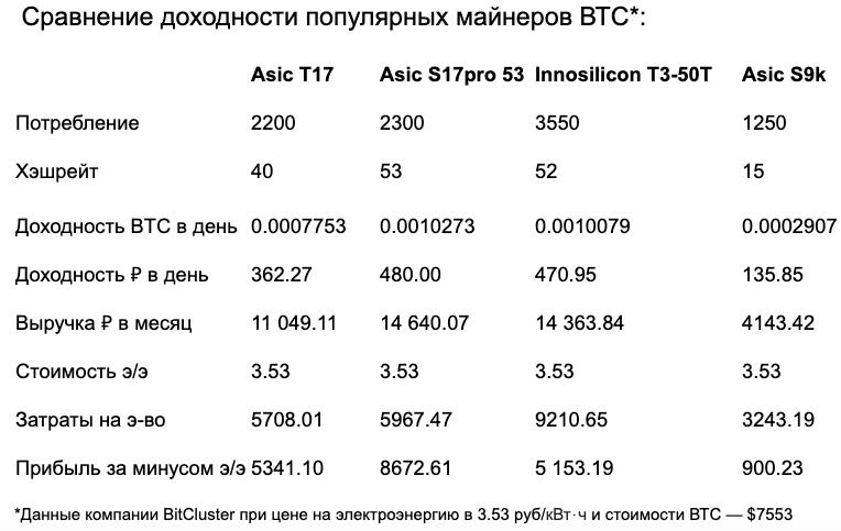 Сравнение доходности ASIC-майнеров