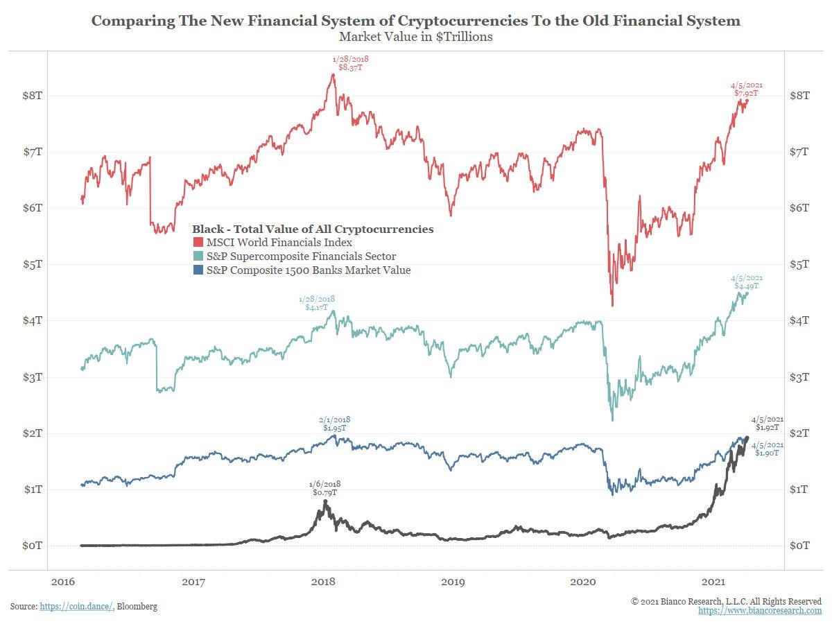 Сравнение капитализации крипторынка с финансовыми компаниями