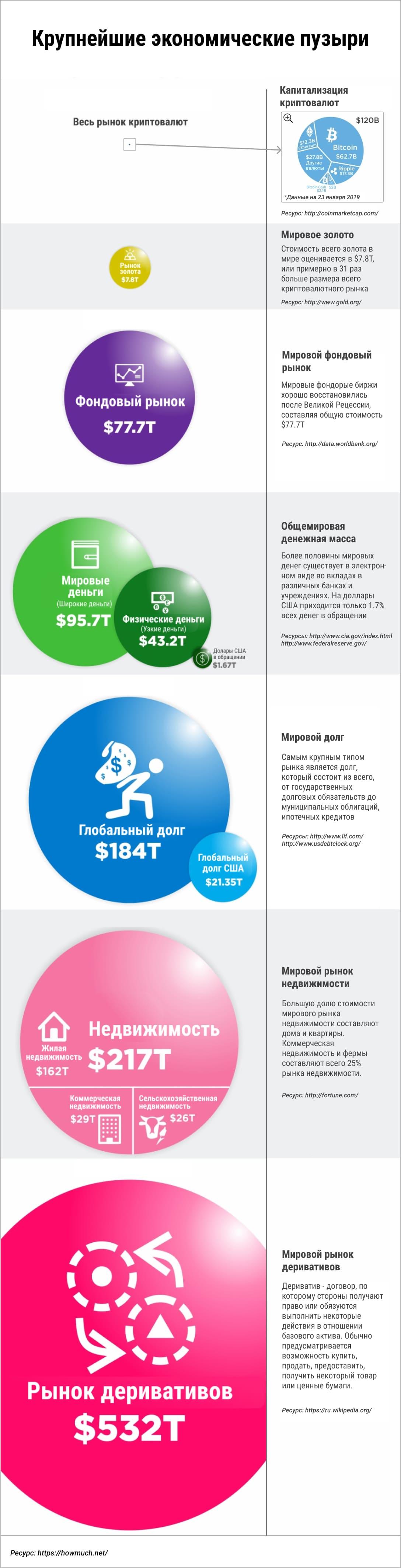 Сравнительный анализ крупнейших экономических пузырей