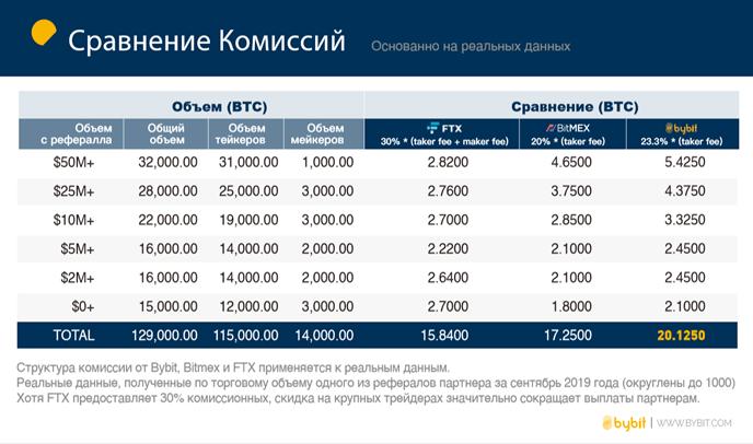 Сравнение доходов от партнерской программы Bybit с другими криптобиржами