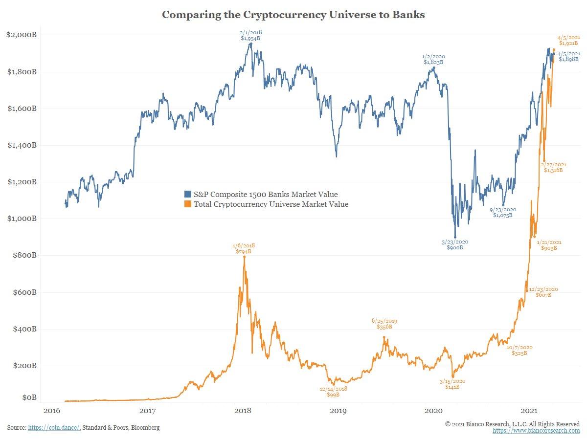 Сравнение крипторынка и индекса S&P Composite 1500 Banks