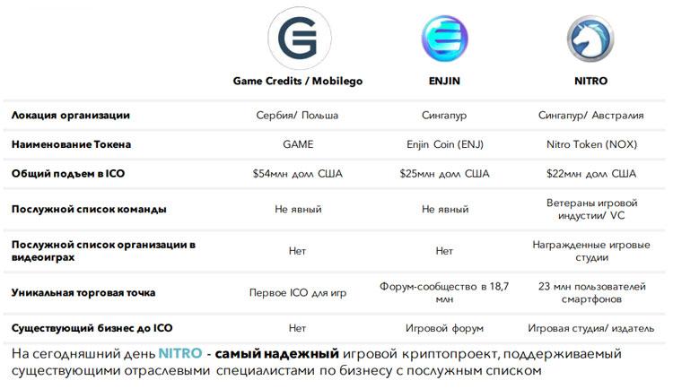 СравнениеNitro с другими конкурентами игровыхкриптопроектов