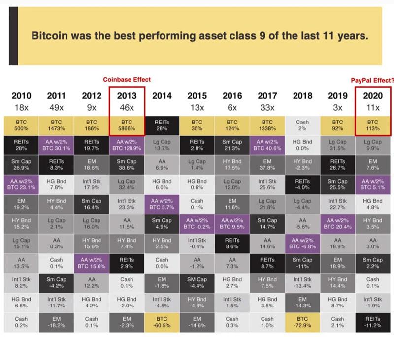 Сравнение прибыли от различных активов по годам
