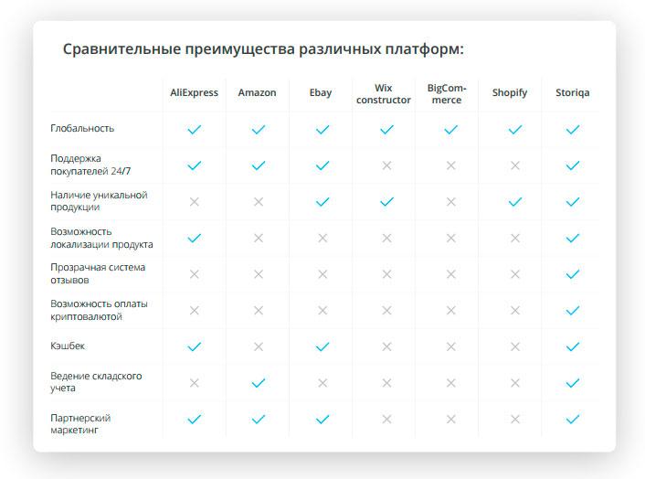 Преимущества платформыStoriqa перед конкурентами