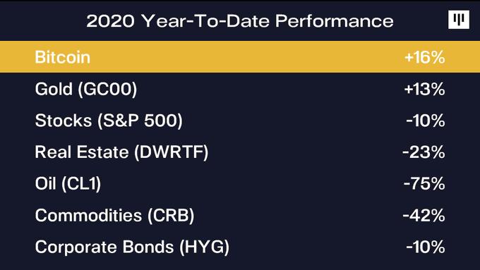 Сравнение доходности биткоина и классических активов на май 2020