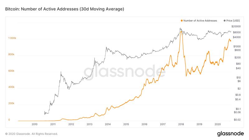 30-дневное среднее число биткоин-адресов