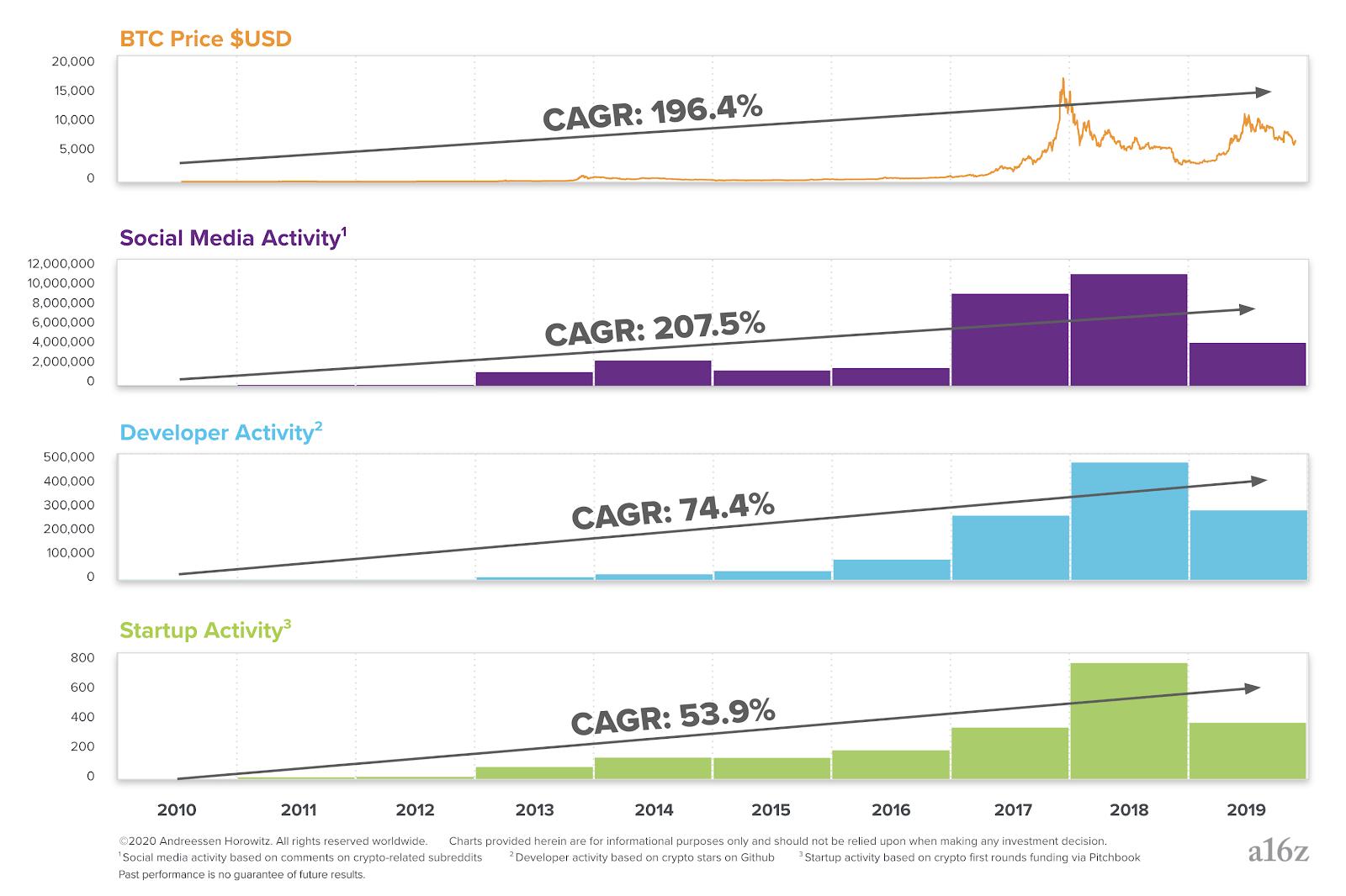 Средний рост активности с 2010 по 2019 годы