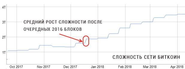 График сложности майнинга криптовалют