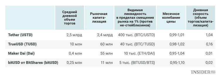 Таблица ликвидности стейблкионов