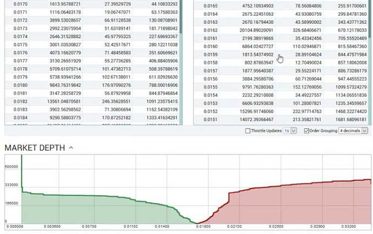 Графин ордеров на покупку/реализацию криптовалюты