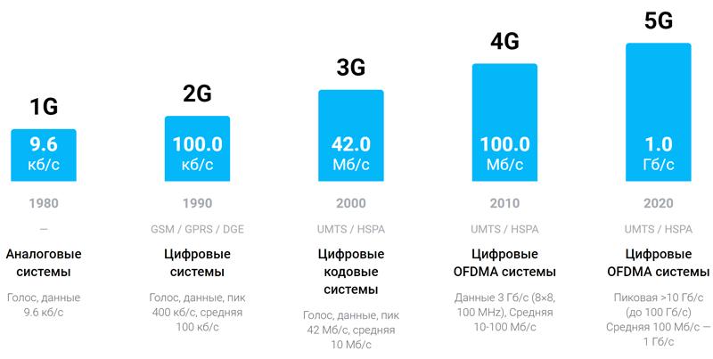 Увеличение скорости интернет-соединения по стандарту 5G