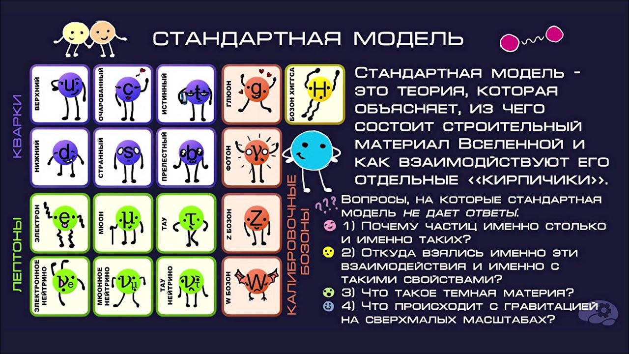 """Что такое """"Стандартная модель"""""""