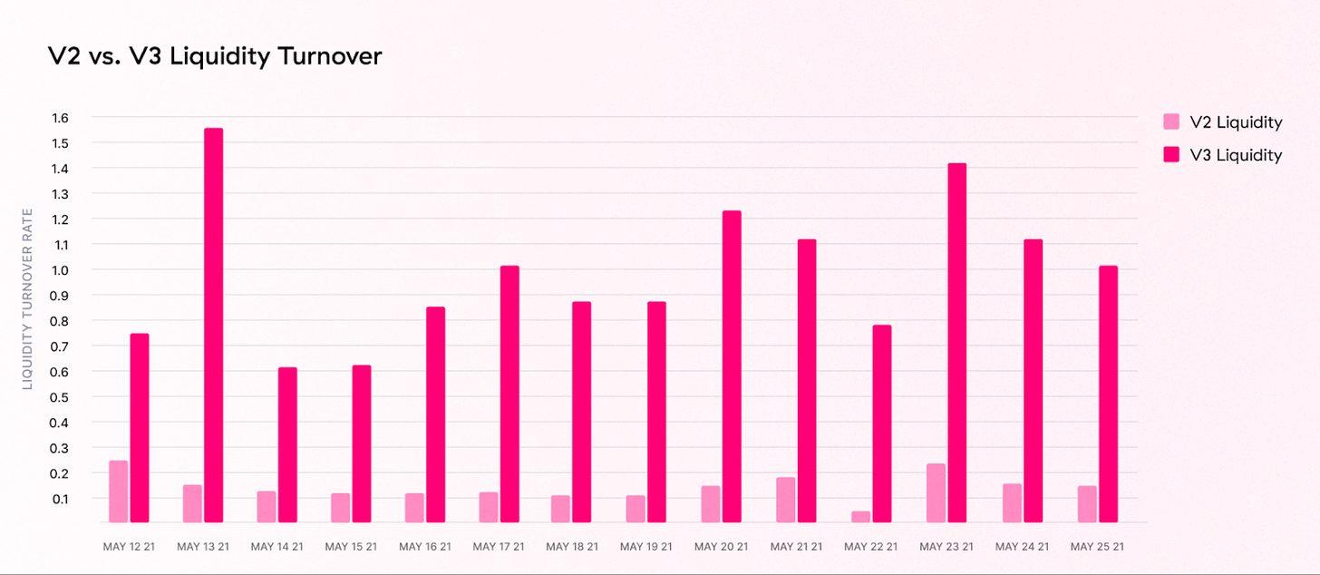 Статистические данные Uniswap V2 и V3