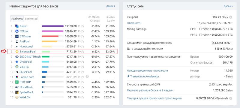 Статистика объема майнинга на Binance Pool
