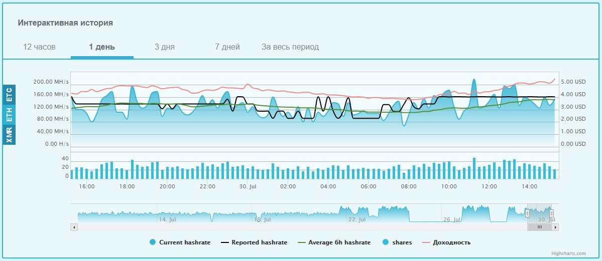 Статистика эффективности работы майнинговой фермы