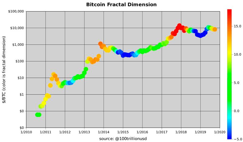 Статистическая модель stock-to-flow (S2F) курса биткоина