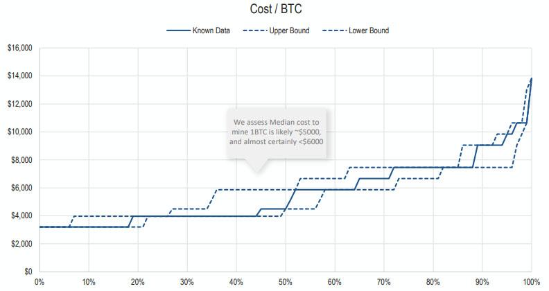 Стоимость добычи 1 BTC для майнеров