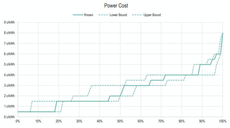 Стоимость электроэнергии для майнинга по долям