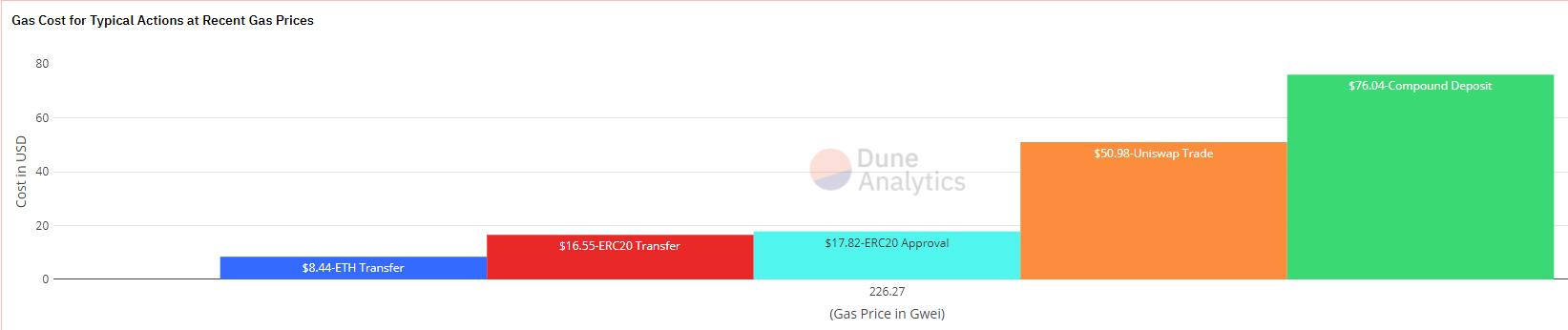 Стоимость газа при типичных операциях в экосистеме Ethereum.