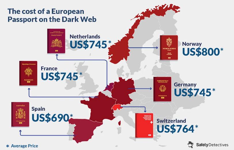 Цены на поддельный паспорт в странах Европы