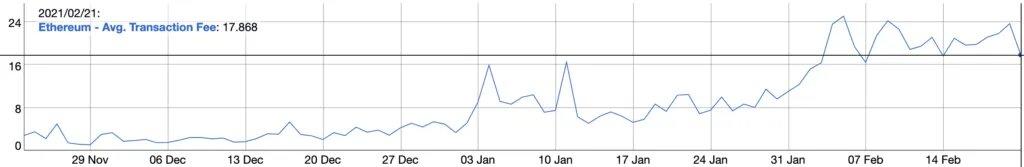 Стоимость транзакций в сети Ethereum. Источник: BitInfoCharts