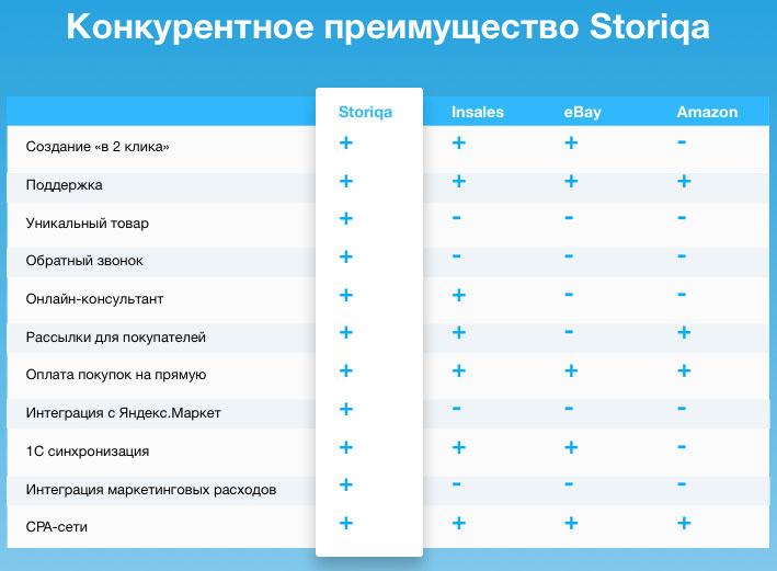 Конкурентные преимущества Storiqa