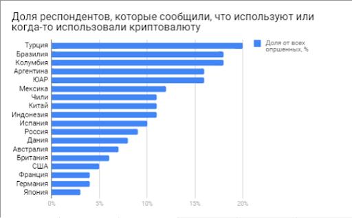 Доля жителей стран, которые используют криптовалюту
